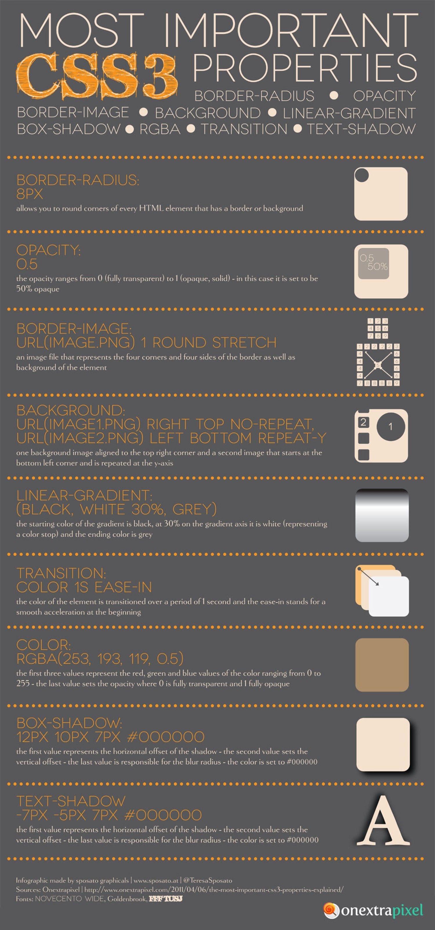 Most Important CSS3 Properties Explained Infographic