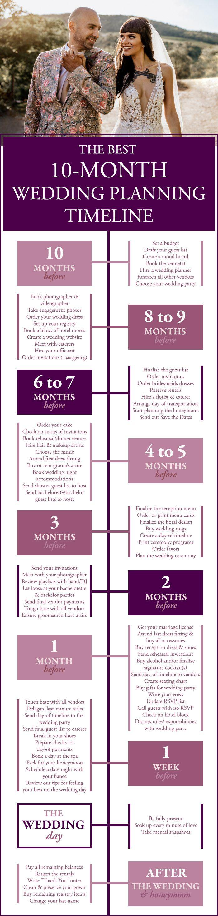 The Best 10 Month Wedding Planning Timeline Junebug Weddings Wedding Planning Timeline Wedding Planning Tools Event Planning Timeline