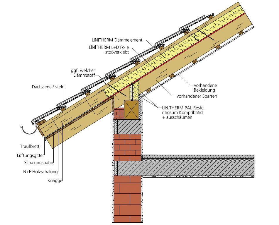 Dachdämmung mit Linitherm auf Sparren Dach, Schalung