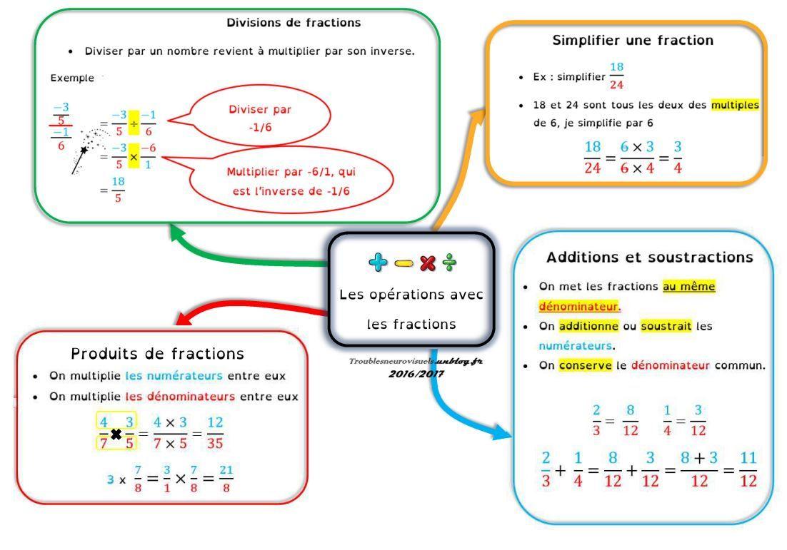 Fractions : vocabulaire et opérations | Mathématiques ...