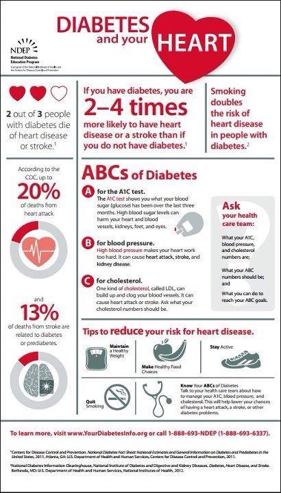 Diabetes & Heart.