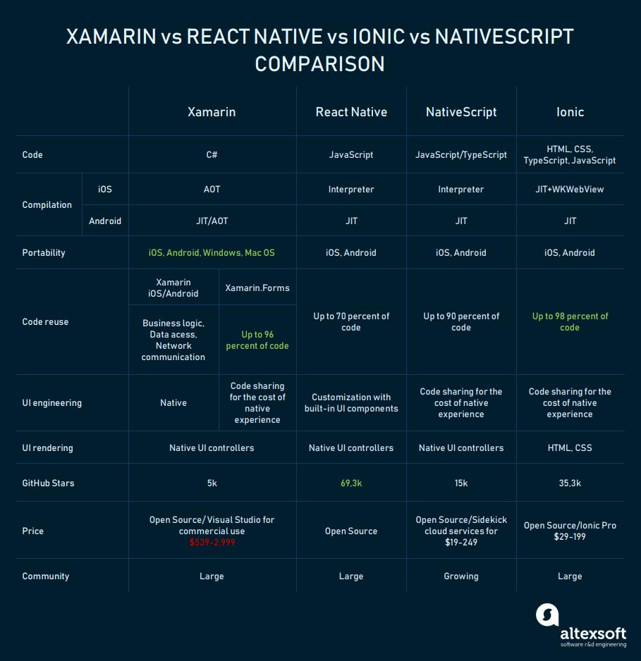 Xamarin Vs React Native Vs Ionic: Cross-platform Mobile