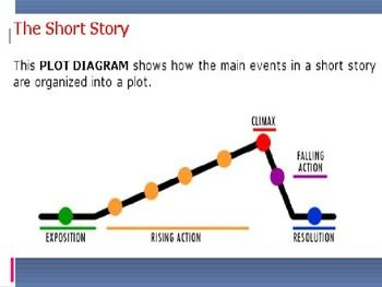 The Short Story Elements Of A Short Story Powerpoint