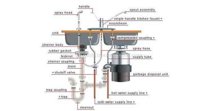 Single drain garbage disposal hook up