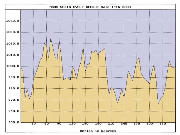 Mars Vesta Cycle In U S Stock Cycles Has A Basic Periodicity Of
