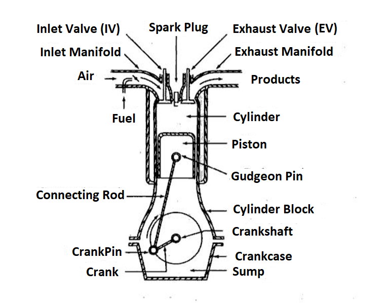 basic engine diagram 1970 camaro fuse box diagram  begeboy