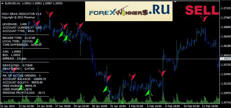 Holy Grail Holi Trading Signals Forex