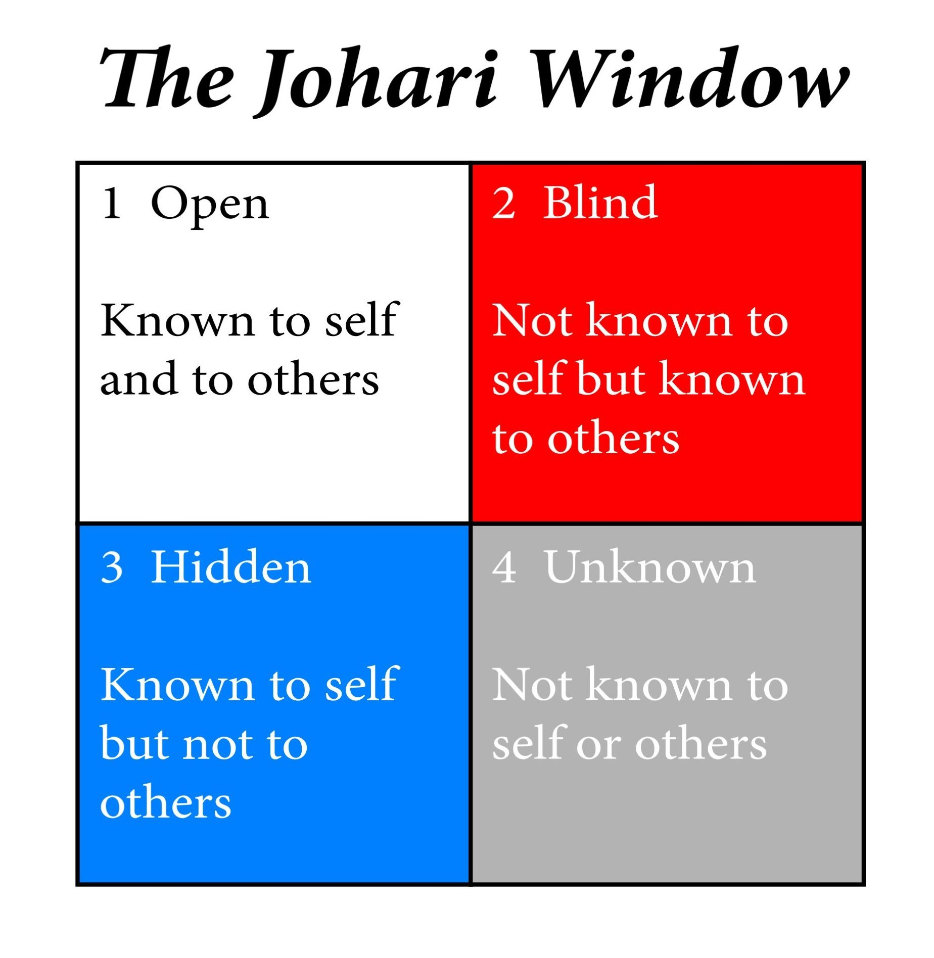 johari window visual od models feelings the o johari window is a psychological tool used to develop self awareness and promote better relationships among people