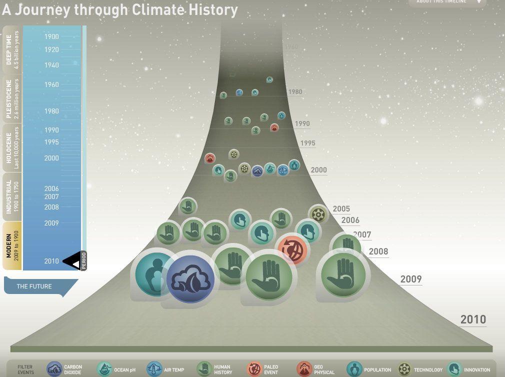 Un recorregut per la història del clima