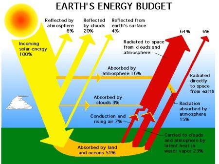 Solar Energy Pictures Earths Budget Nasa Solar Energy Facts Solar Energy Diy Solar Energy