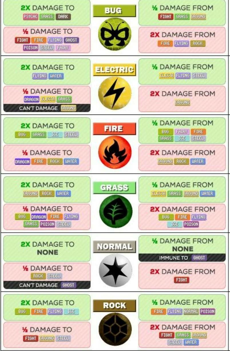 Pokemon go information imgur also  type chart that is much easier to read nerdy pinterest rh