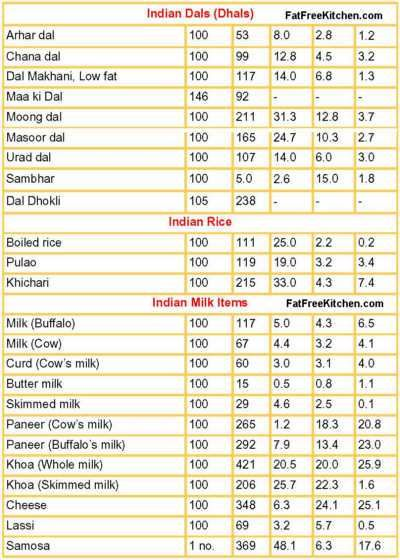 Indian Food Calorie Chart Pdf health Pinterest Indian foods - food calorie chart