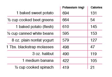 Amazing News July   High Potassium Foods Food Charts And