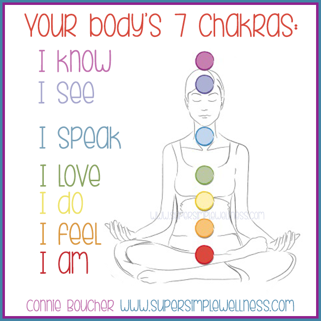 Image result for the chakras i see i know