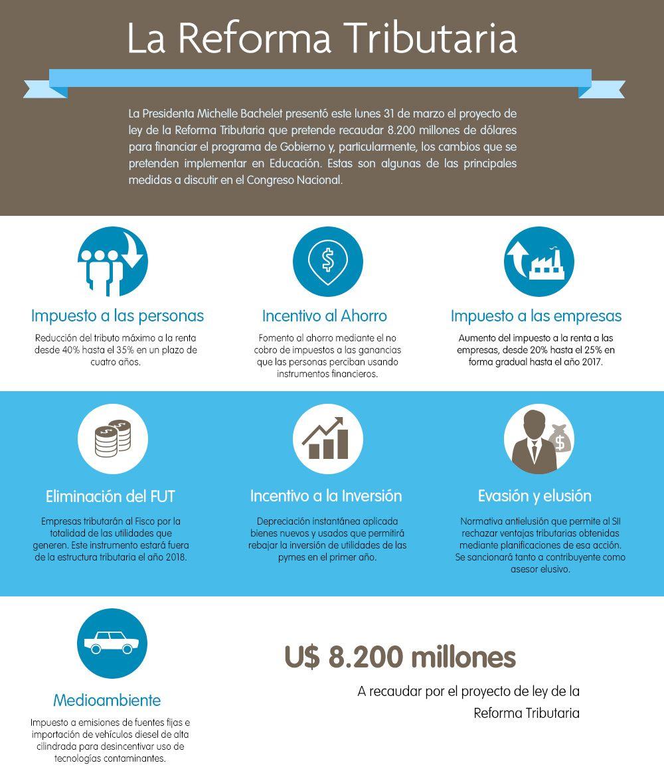 Reforma Tributaria Infografía Cooperativa Cl El Proyecto