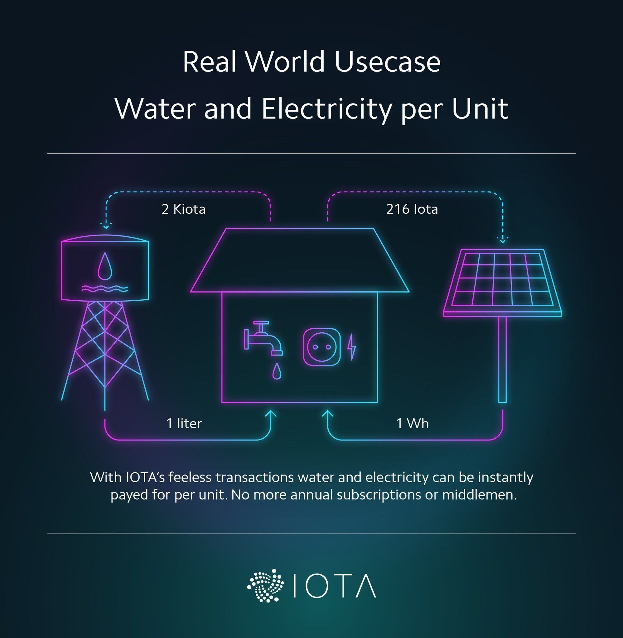 IOTA Real World Usecase - Water and Electricity per Unit: With IOTA