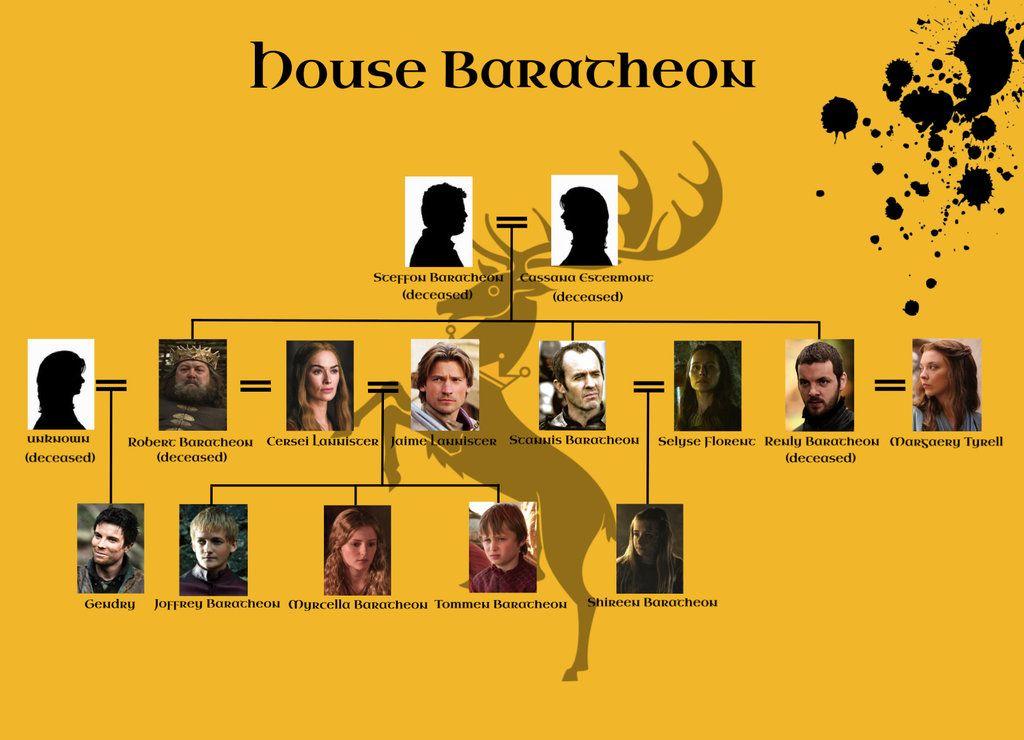 Baratheon Stammbaum