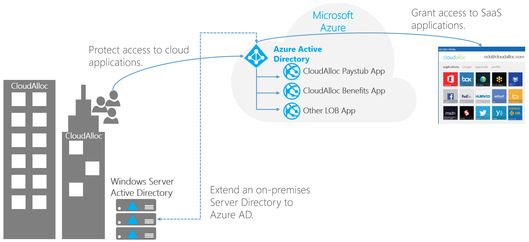 5ad2283430e0400a42ccf8291895f45f - How To Create Site To Site Vpn In Azure