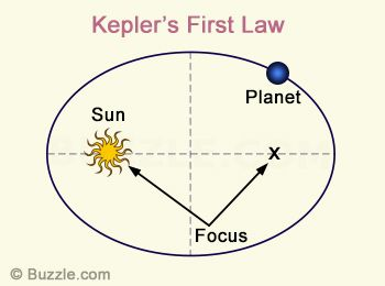 keplers third law example