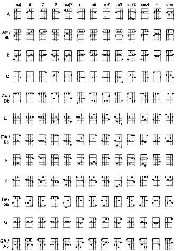 Chord Sheet For Venezuelan Cuatro Same Tuning As Ukulele Except