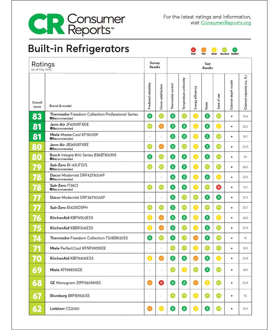Thermador Consumer Reports Refrigerator Reviews Thermador