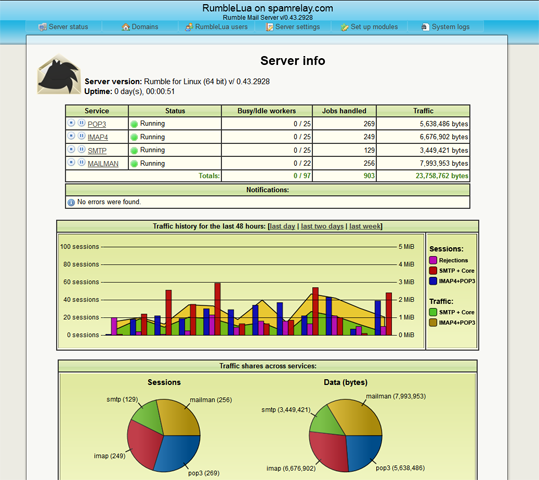 Preview of the web-based admin interface