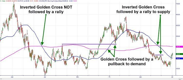Golden Cross 50 Sma 200 Sma Cross Lesson Golden