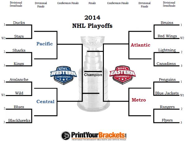 Your 2014 Stanley Cup Playoff Bracket Very Excited About The New Division Based Format Nhl Playoffs Nhl Standings Nhl