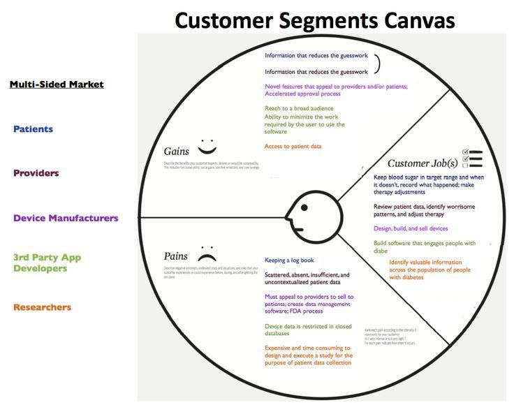 Customer Development Manifesto Steve Blank If You Like Ux