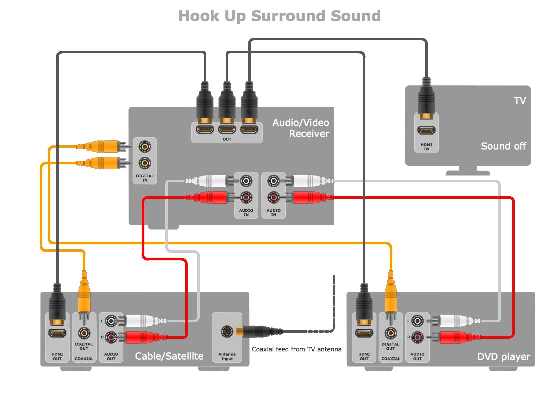 Audio & Video Connectors Hook Up Surround Sound Audio