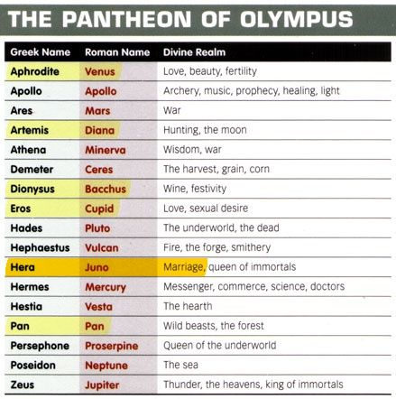 Greek And Roman Mythology Chart Middle School History Pinterest Greek Gods Greek Mythology Gods Greek Mythology