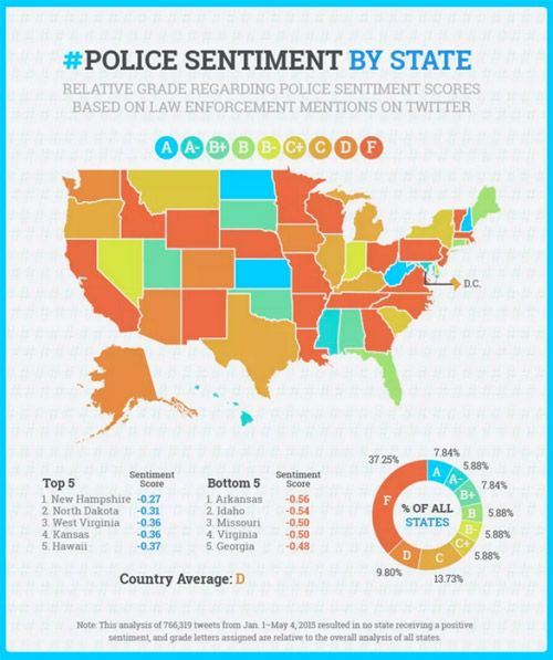 Police departments around the country were graded. Here is the police sentiment by state. Almost half received either failed or received a grade D. Columbus, Ohio faired the best and Arkansas, Idaho, Missouri and others were the worst.