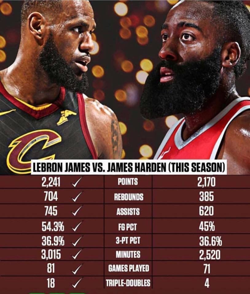 Pin By Jack Cause On Cleveland Cavaliers James Harden Lebron James Nba Mvp