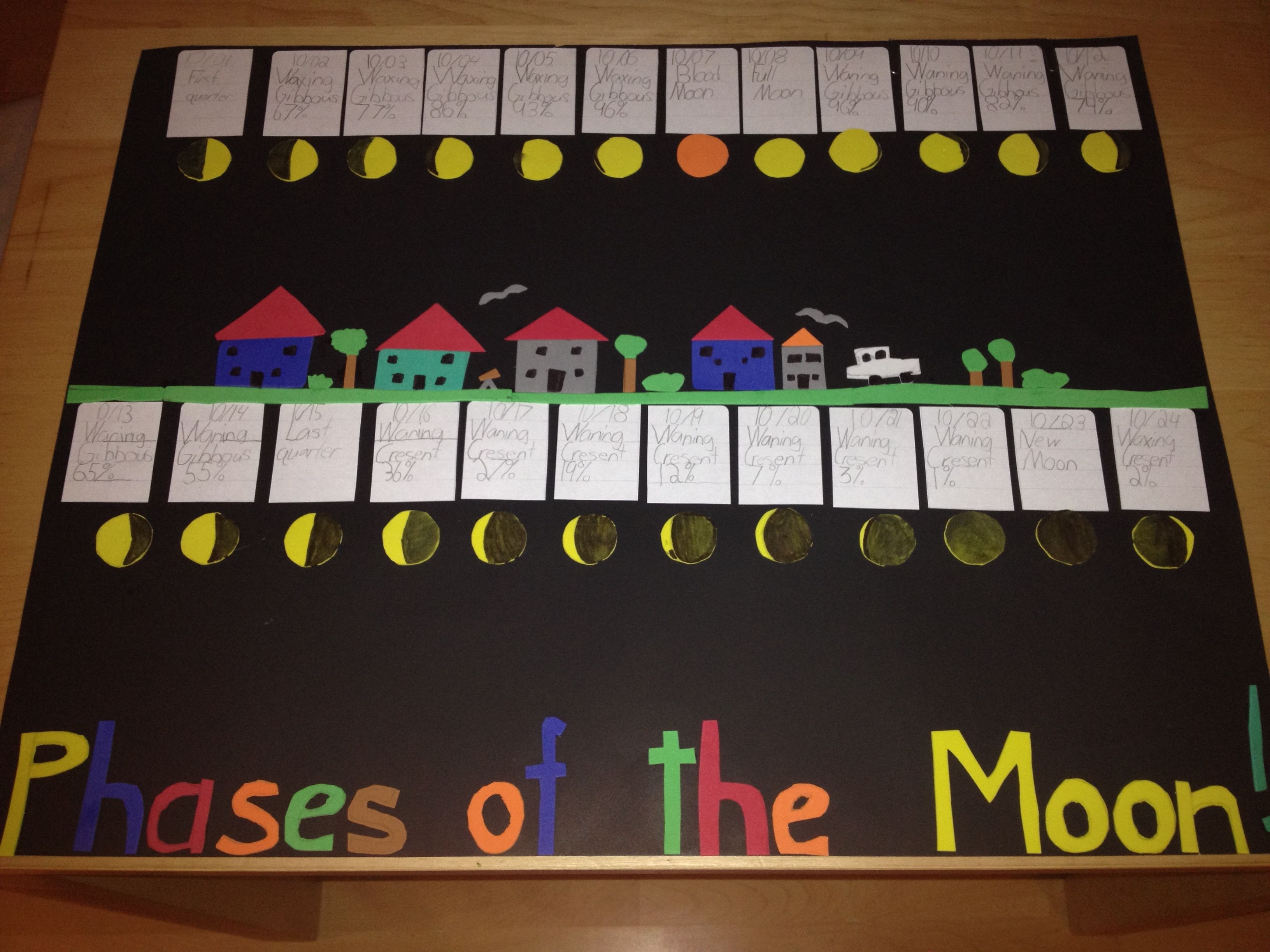 2nd Grade Phases Of The Moon Poster All Moons Are