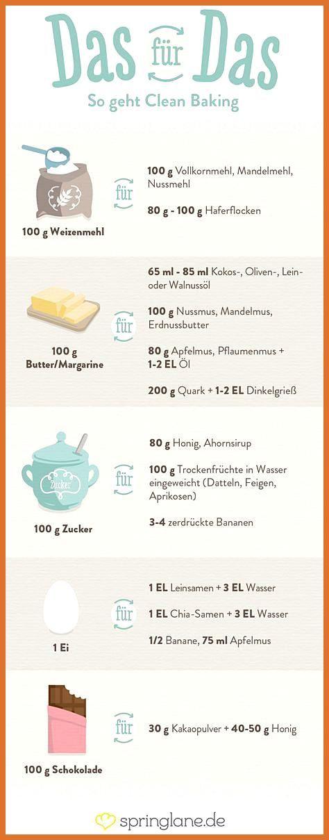 Clean Eating kennst du. Aber Clean Baking? Hier kommen kein Weißmehl, raffinier… #aber #Baking #Clea...