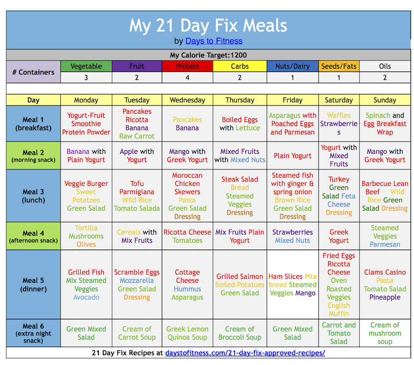 21 Day Fix Eating Plan Healthy Eating Pinterest 21