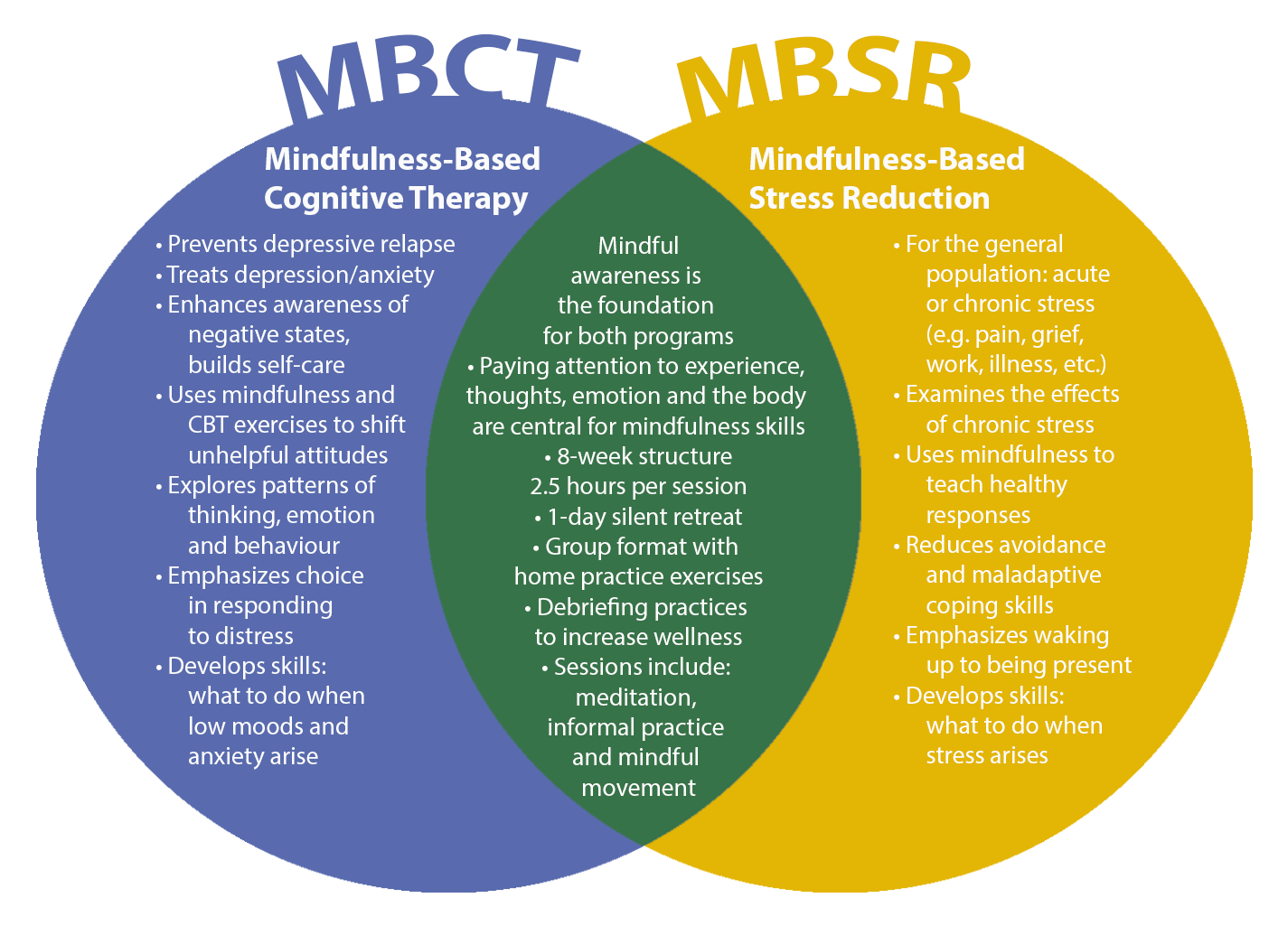 Learn About The Similarities And Differences Of Mindfulness Based