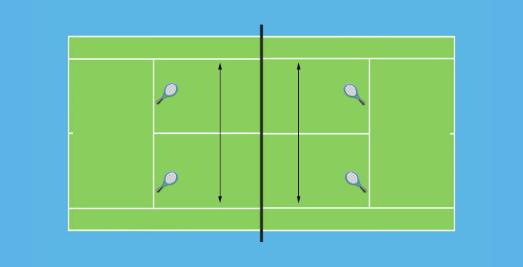 4 Players Doubles Mini Tennis Tennis Drills Tennis Doubles Tennis