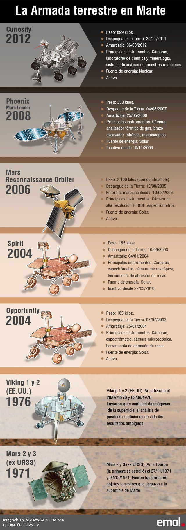 La armada terrestre en Marte