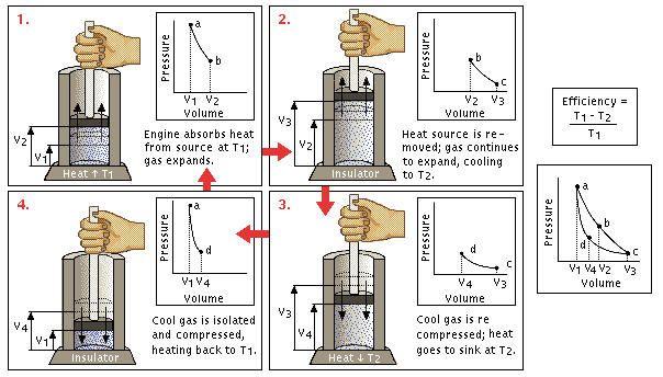 Carnot Cycle Physics And Mathematics Physics Mechanical Engineering