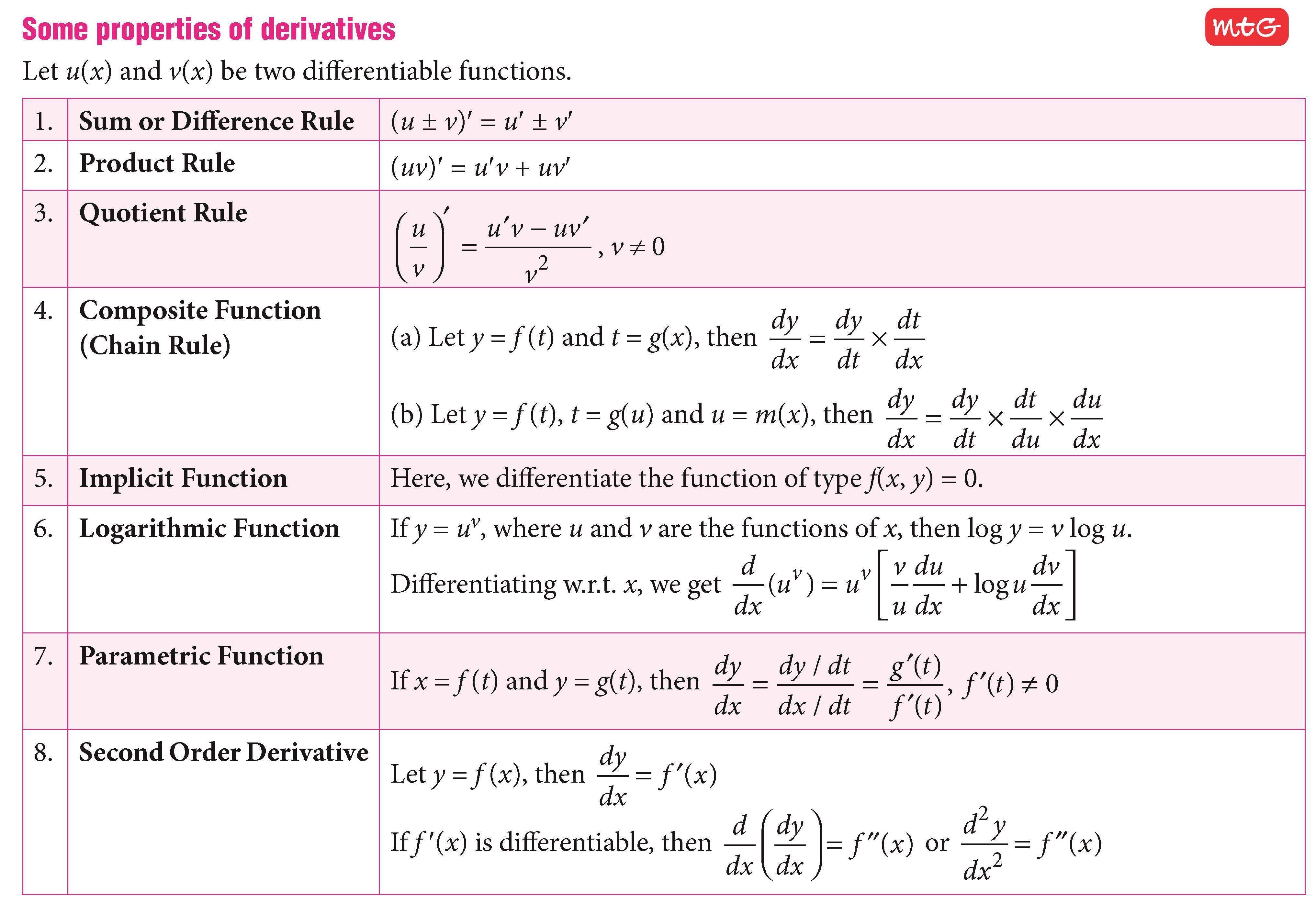Mathematics Today 2020 Derivatives Calculus Mathematics Today