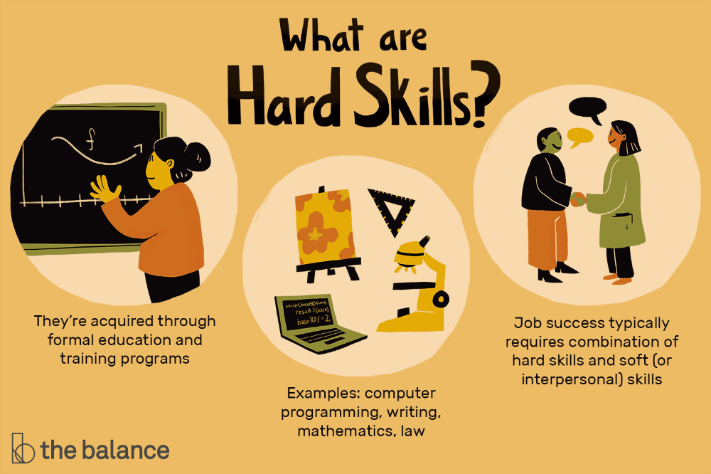 Hard Skills Include The Specific Knowledge And Abilities Required For Success In A Job Here S Informatio In 2021 Resume Skills Resume Skills List Interpersonal Skills