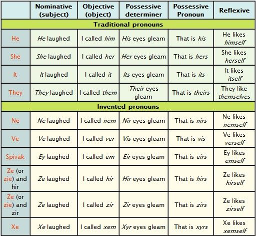 Grammarly Blog Gender Neutral Pronouns Student Encouragement Gender Pronouns