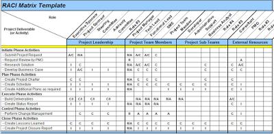 Excel Spreadsheets Help: RACI Matrix Template in Excel   Excel ...