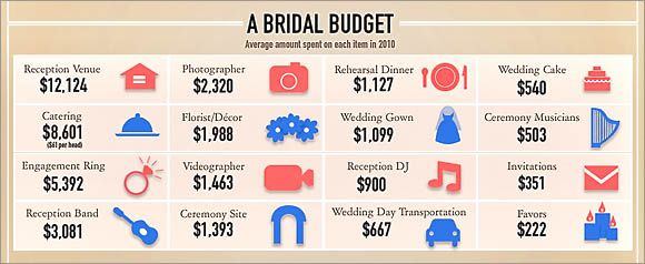 Top 10 Wedding Budget Tips Clever Ideas To Save Money