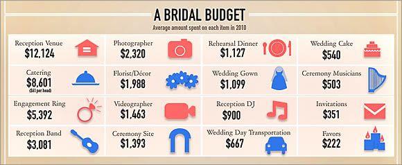 budget wedding