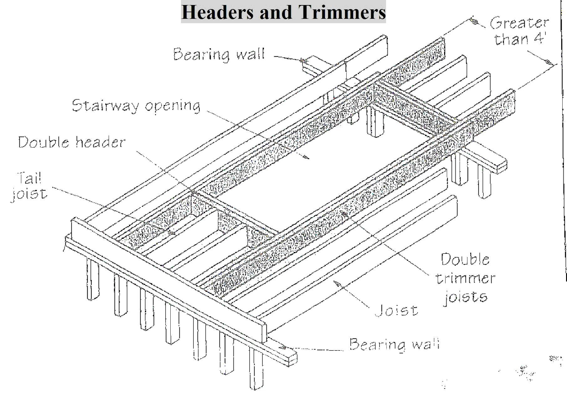 Headers Amp Trimmers