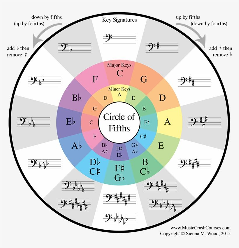 Download Bass Clef Http Bass Clef Circle Of 5ths For Free Nicepng Provides Large Related Hd Transp In 2020 Music Theory Guitar Music Theory Piano Learn Music Theory