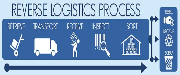 Reverse Logistics Flowchart Zarzdzanie Przedsibiorstwem Supply