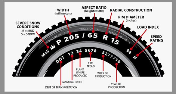 How To Read Tire Sidewall Information Repair Tyre Size Jeep Mods